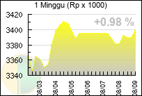 1 week dinar performance